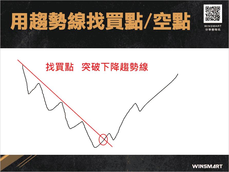 期貨交易裸K-趨勢線-,2招判多空抓轉折_趨勢線找買點空點2