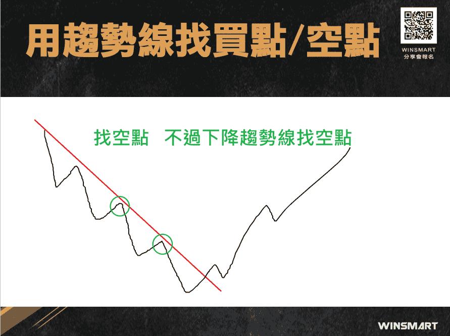 期貨交易裸K-趨勢線-,2招判多空抓轉折_趨勢線找買點空點3