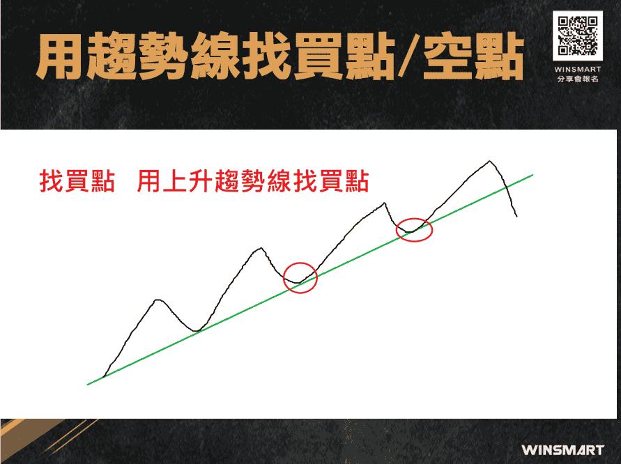 期貨交易裸K-趨勢線-,2招判多空抓轉折_趨勢線找買點空點4-1