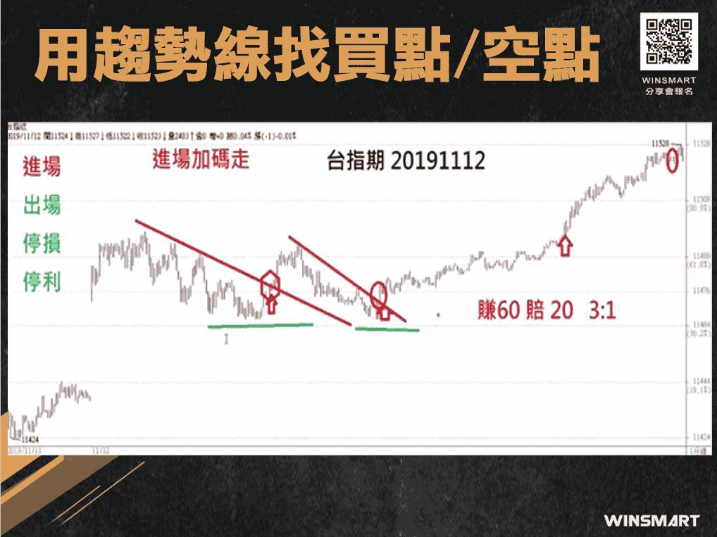 期貨交易裸K-趨勢線-,2招判多空抓轉折_趨勢線找買點空點5