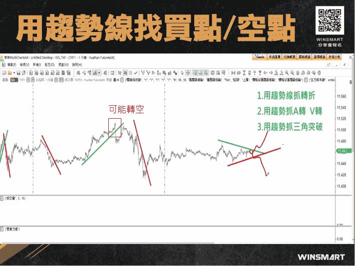 期貨交易裸K-趨勢線-,2招判多空抓轉折_趨勢線找買點空點6