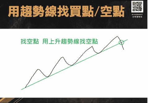 期貨交易裸K-趨勢線-,2招判多空抓轉折_趨勢線找買點空點9
