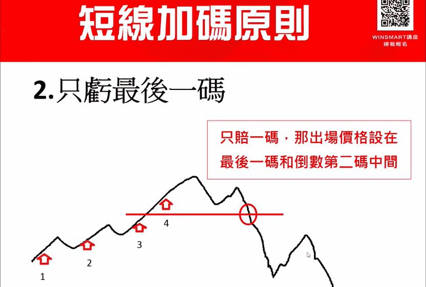 期貨短線加碼,3步驟用小風險換取大利潤_短線加碼原則2-1-1
