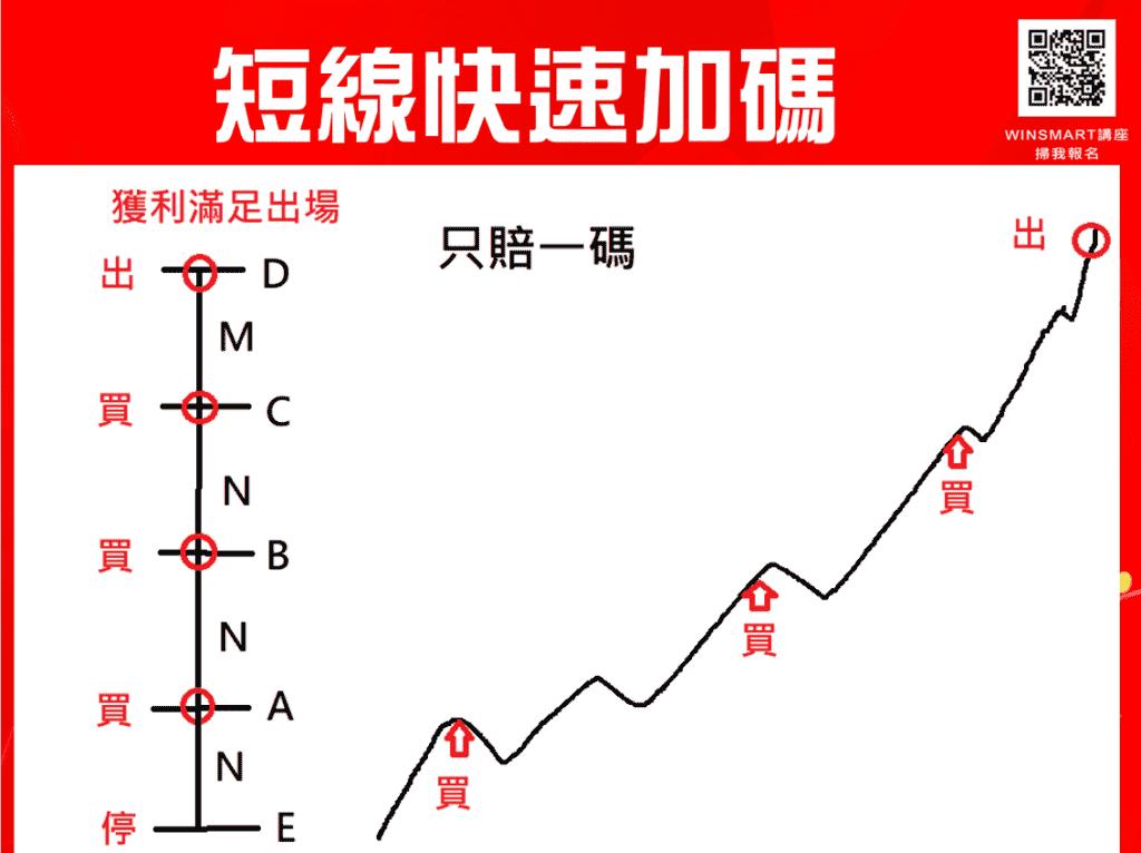 期貨短線加碼,3步驟用小風險換取大利潤_短線快速加碼2