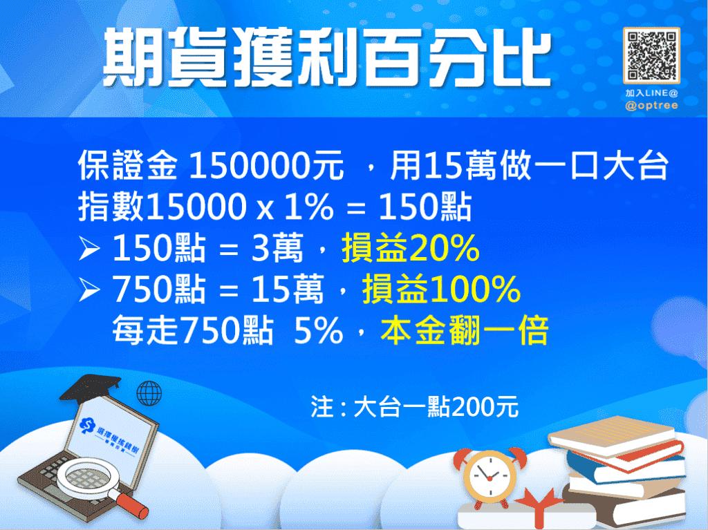1口期貨保證金到底要多少錢_期貨獲利百分比