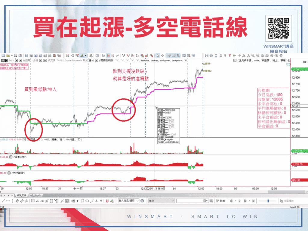 期貨如何買在起漲點,就靠這1條線判斷-_買在起漲WIMSART1