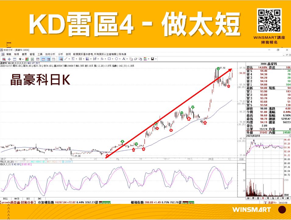 10分鐘學會超好用KD指標,應用在股票和期貨交易_做太短