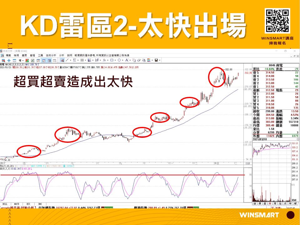 10分鐘學會超好用KD指標,應用在股票和期貨交易_太快出場