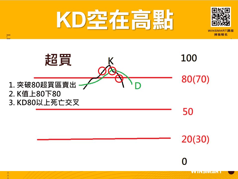 10分鐘學會超好用KD指標,應用在股票和期貨交易_空在高點
