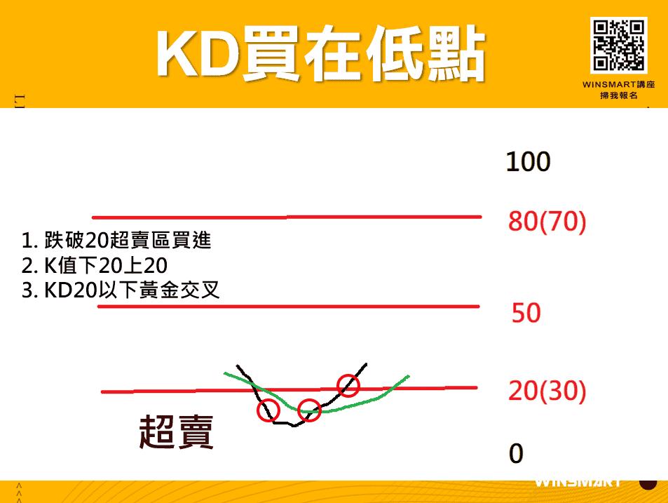 這張圖片的 alt 屬性值為空,它的檔案名稱為 10分鐘學會超好用KD指標,應用在股票和期貨交易_買在低點.png