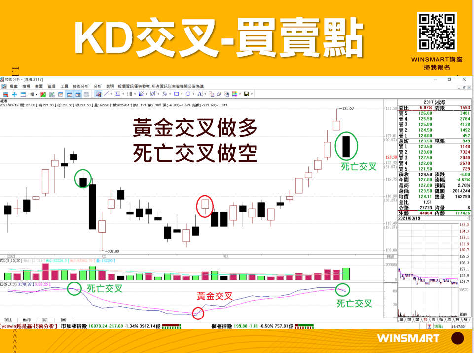 10分鐘學會超好用KD指標,應用在股票和期貨交易_買賣點