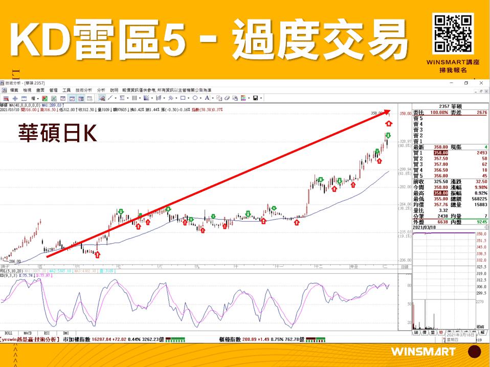 10分鐘學會超好用KD指標,應用在股票和期貨交易_過度交易