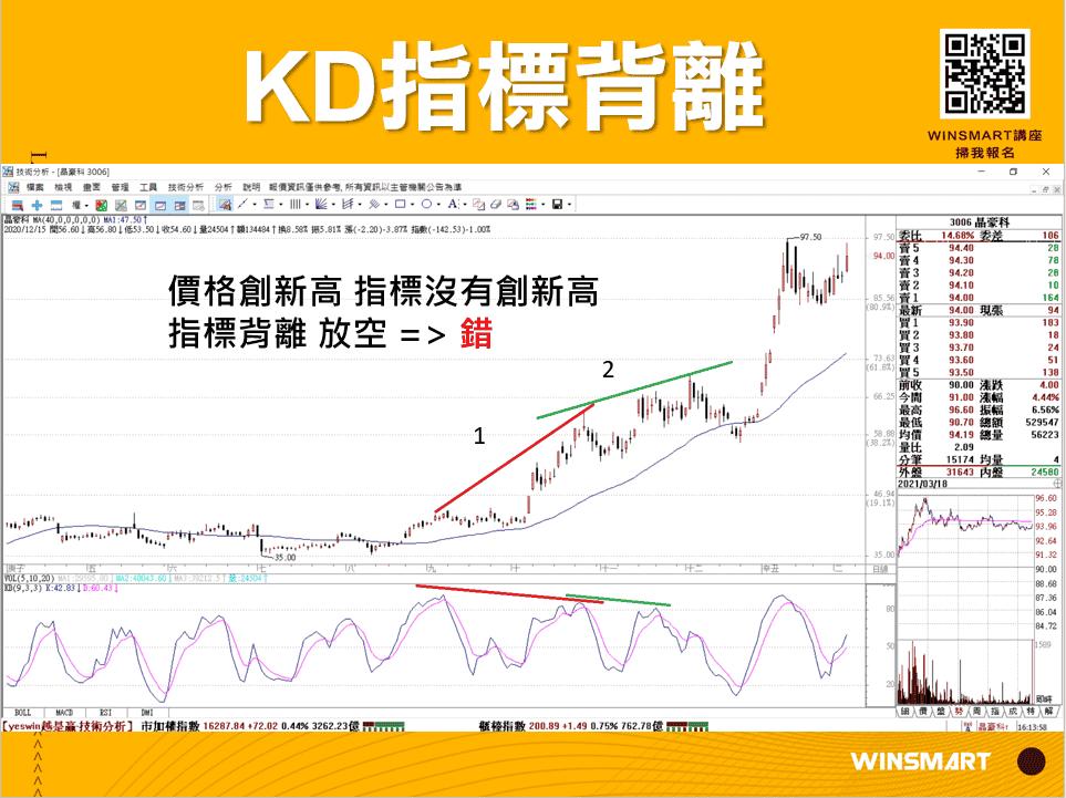 10分鐘學會超好用KD指標,應用在股票和期貨交易_KD指標背離