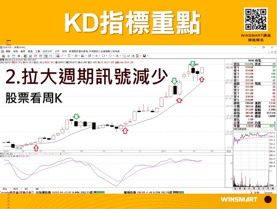 10分鐘學會超好用KD指標,應用在股票和期貨交易_KD指標重點5