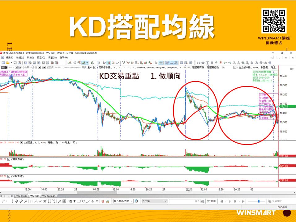 10分鐘學會超好用KD指標,應用在股票和期貨交易_KD搭配均線3