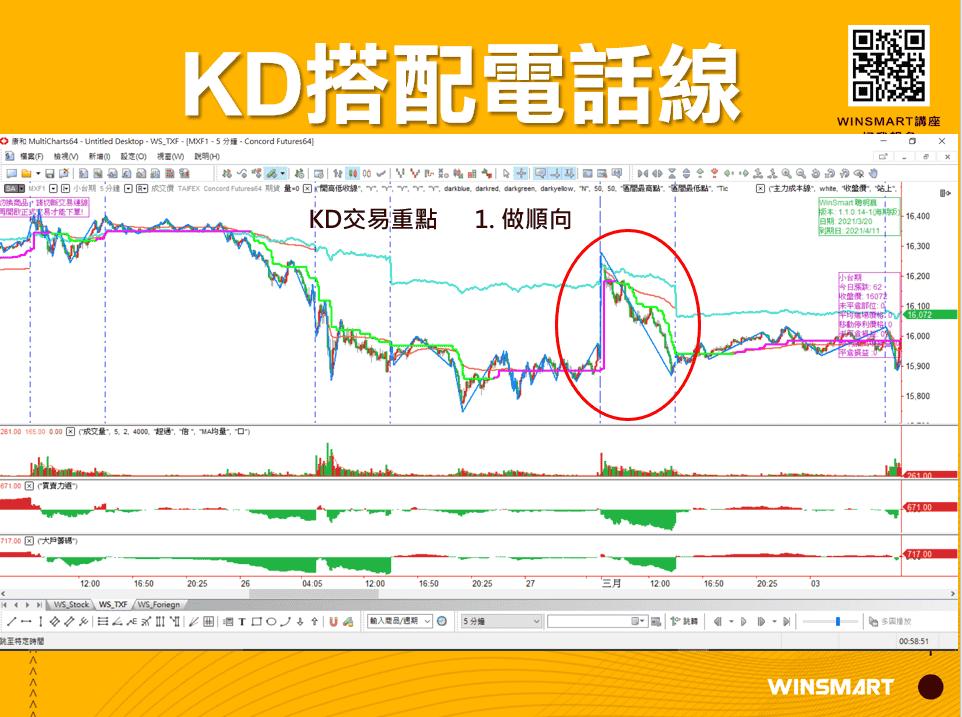 10分鐘學會超好用KD指標,應用在股票和期貨交易_KD搭配電話線1