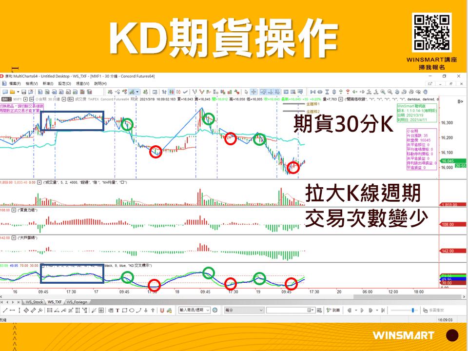 10分鐘學會超好用KD指標,應用在股票和期貨交易_KD期貨操作2