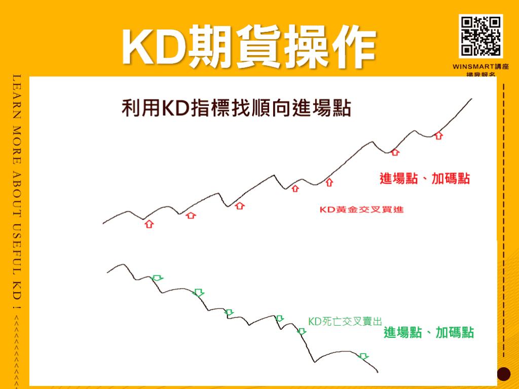 這張圖片的 alt 屬性值為空,它的檔案名稱為 10分鐘學會超好用KD指標,應用在股票和期貨交易_KD期貨操作3-1024x767.png