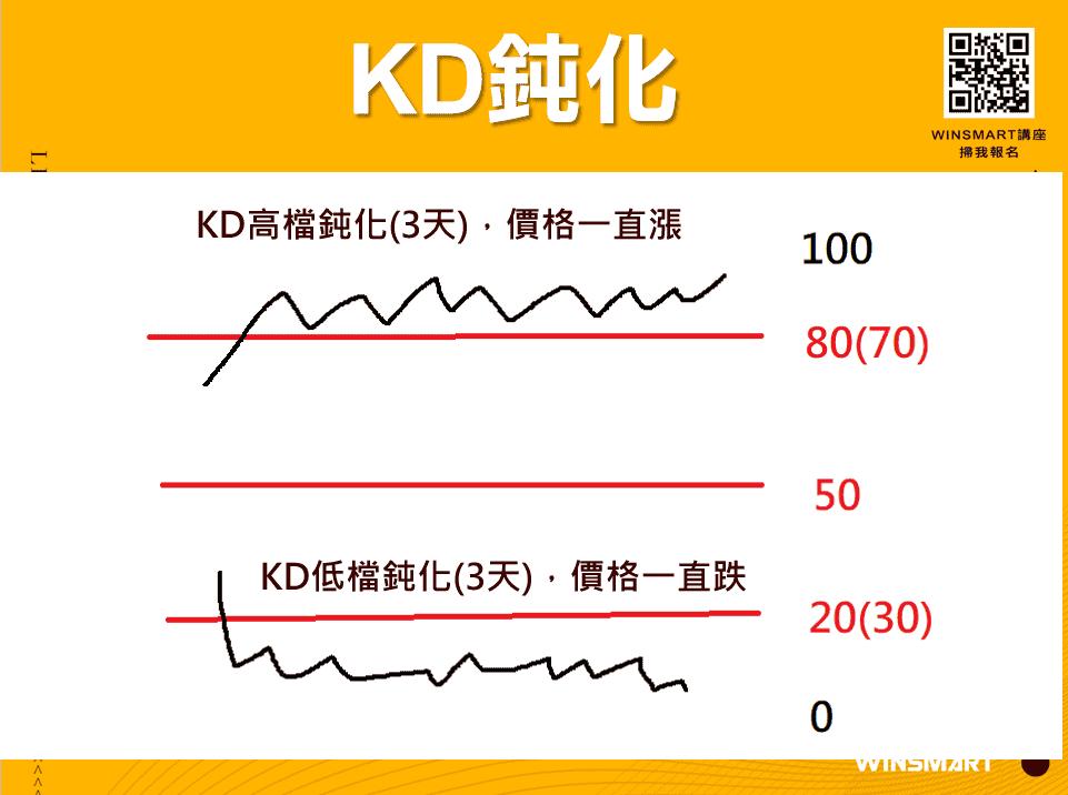 10分鐘學會超好用KD指標,應用在股票和期貨交易_KD鈍化
