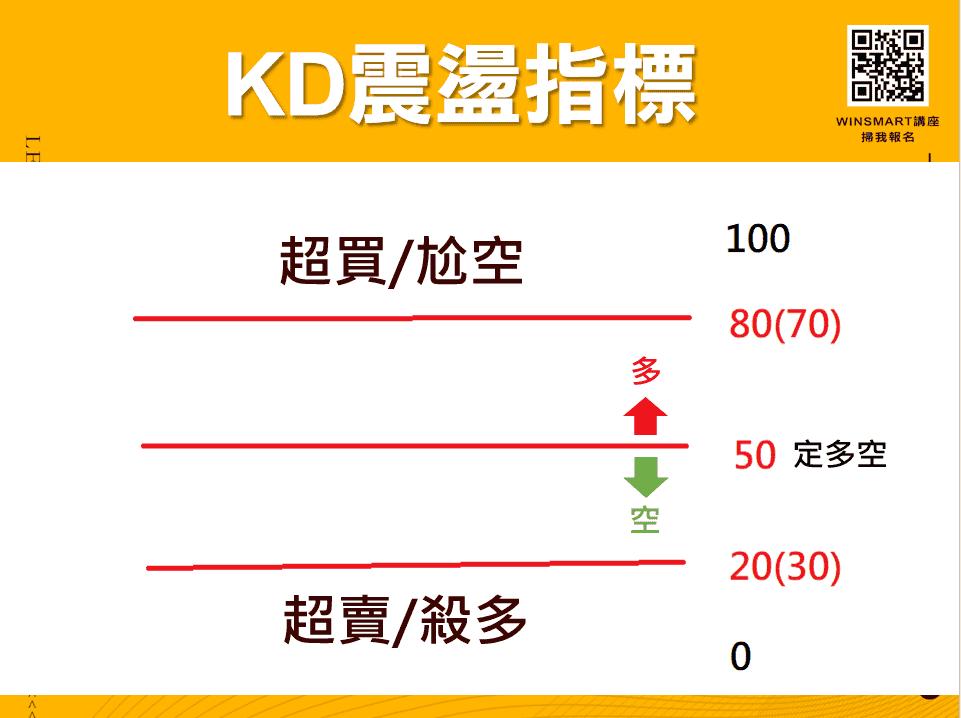 10分鐘學會超好用KD指標,應用在股票和期貨交易_KD震盪指標