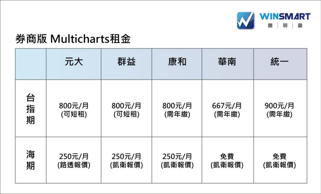 multicharts 費用