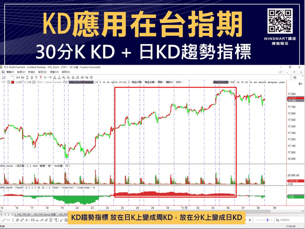技術分析KD指標教學,交易強勢股大賺1波,用在台指期也犀利-_台指期