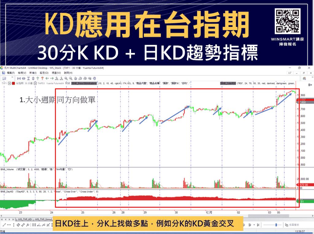 技術分析KD指標教學,交易強勢股大賺1波,用在台指期也犀利-_台指期1