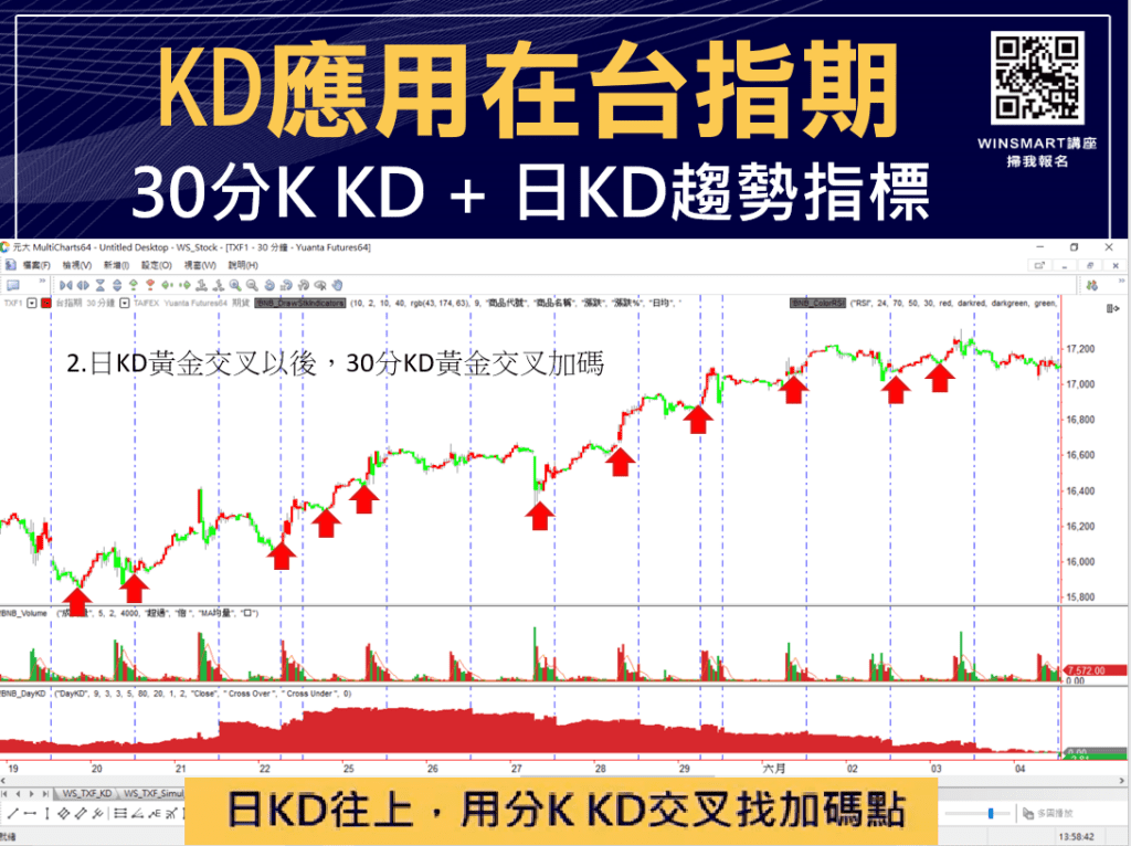 技術分析KD指標教學,交易強勢股大賺1波,用在台指期也犀利-_台指期3