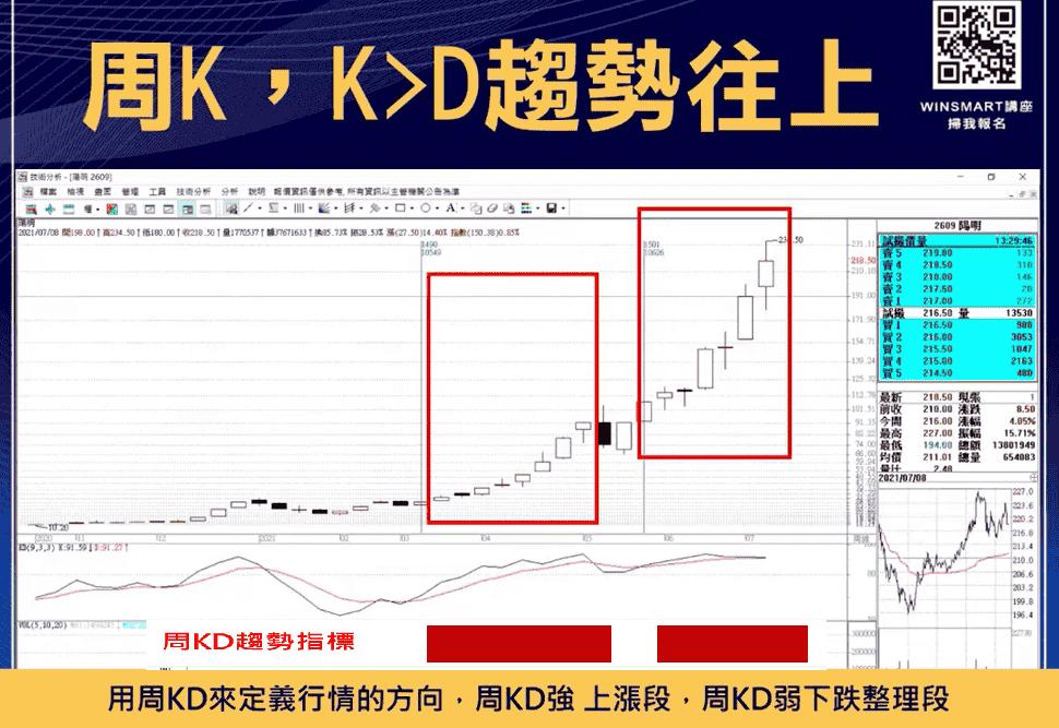 技術分析KD指標教學,交易強勢股大賺1波,用在台指期也犀利-_周K趨勢