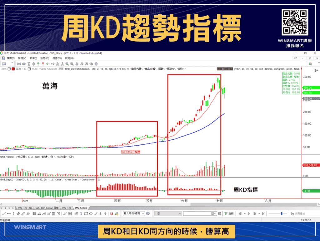 技術分析KD指標教學,交易強勢股大賺1波,用在台指期也犀利-_周KD趨勢4