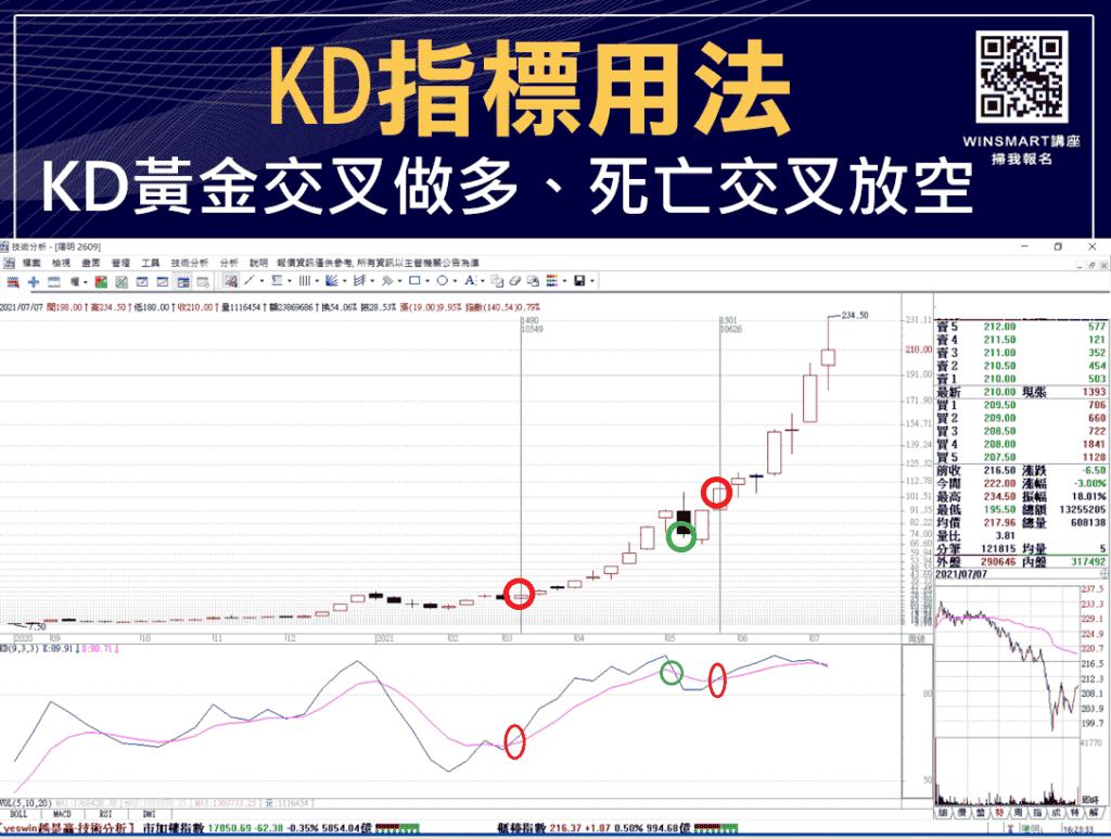 技術分析KD指標教學,交易強勢股大賺1波,用在台指期也犀利-_用法1