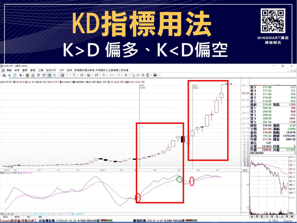 技術分析KD指標教學,交易強勢股大賺1波,用在台指期也犀利-_用法2