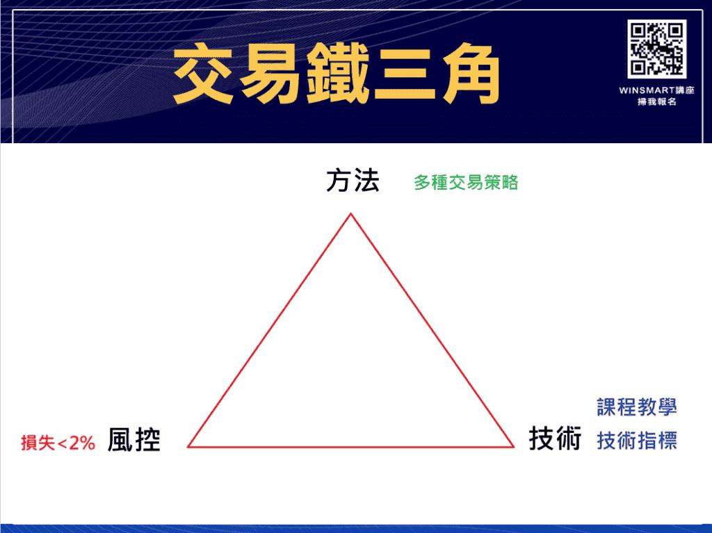 技術分析KD指標教學,交易強勢股大賺1波,用在台指期也犀利-_鐵三角