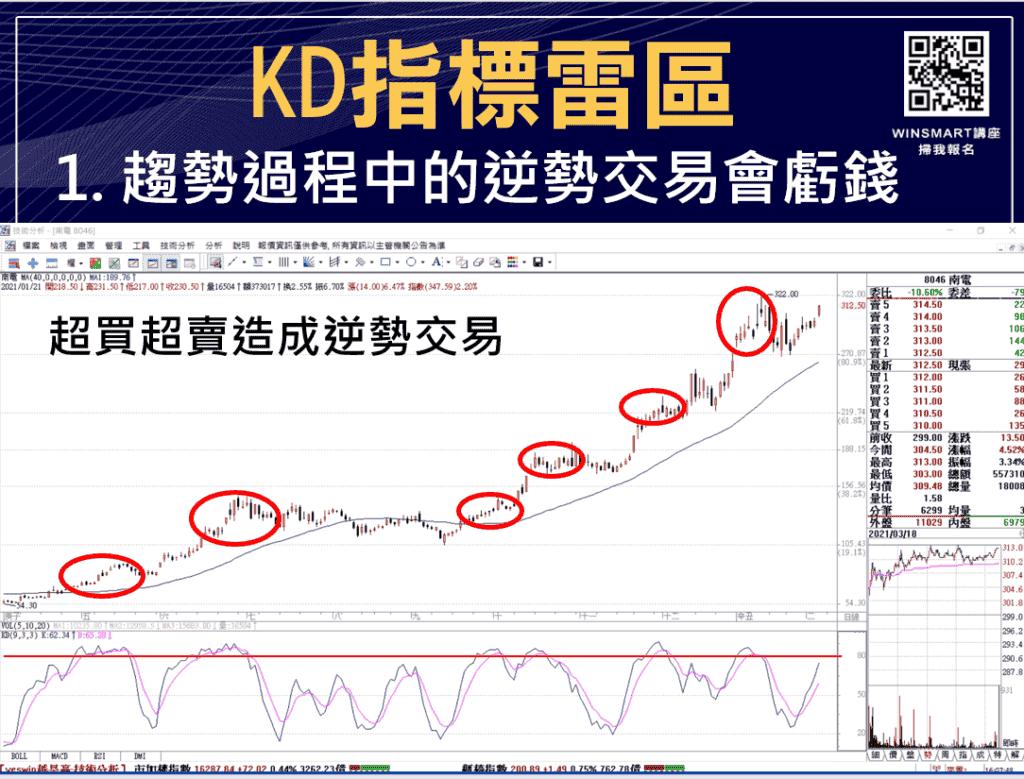 技術分析KD指標教學,交易強勢股大賺1波,用在台指期也犀利-_雷區