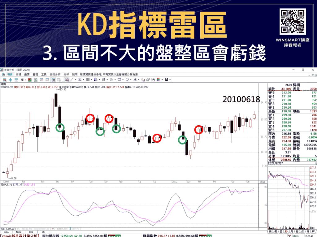 技術分析KD指標教學,交易強勢股大賺1波,用在台指期也犀利-_雷區2