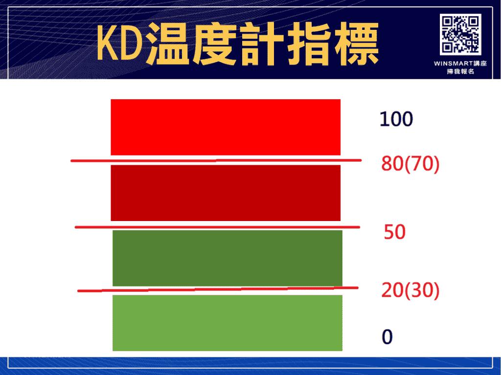技術分析KD指標教學,交易強勢股大賺1波,用在台指期也犀利-_KD溫度計