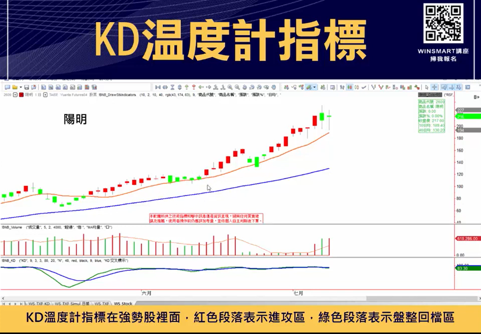 技術分析KD指標教學,交易強勢股大賺1波,用在台指期也犀利-_KD溫度計4