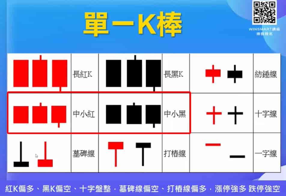 K線怎麼看-中小紅-中小黑