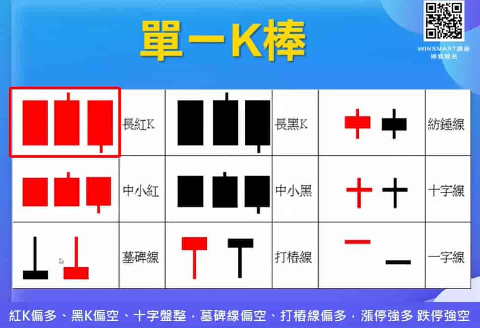 K線怎麼看-長紅K
