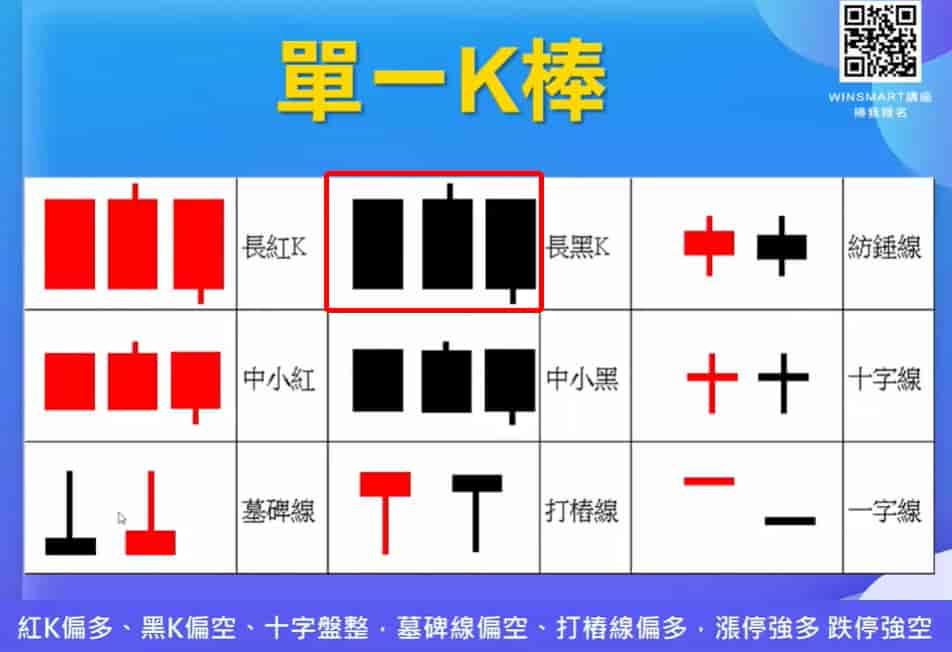 K線怎麼看-長黑K