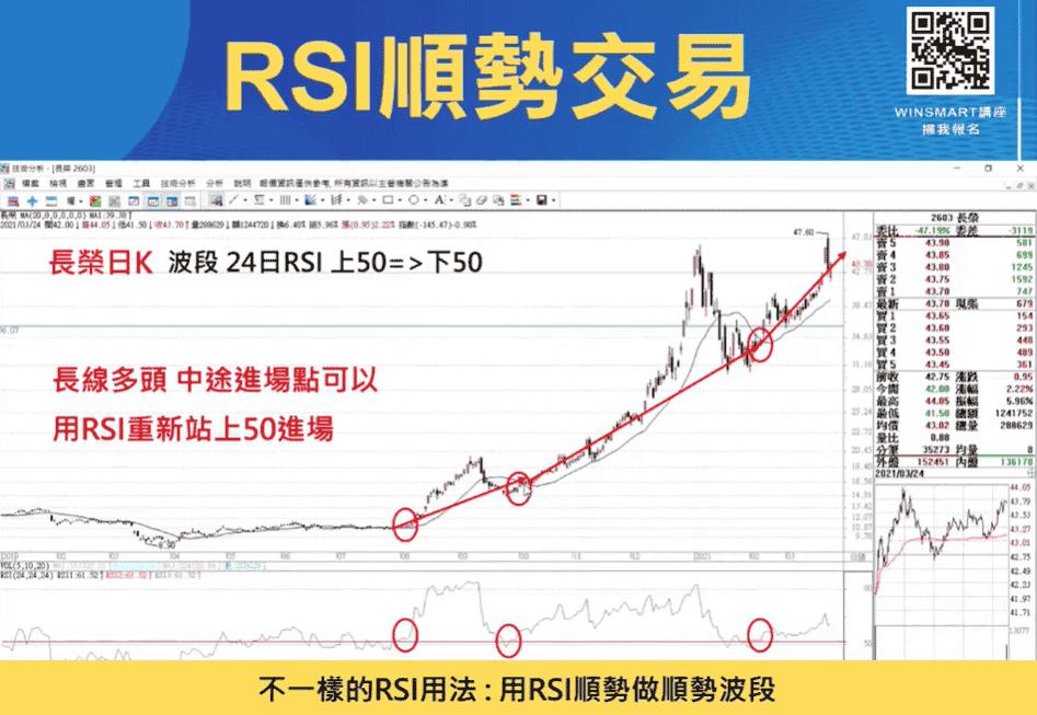RSI指標03