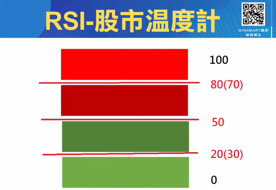 RSI指標05