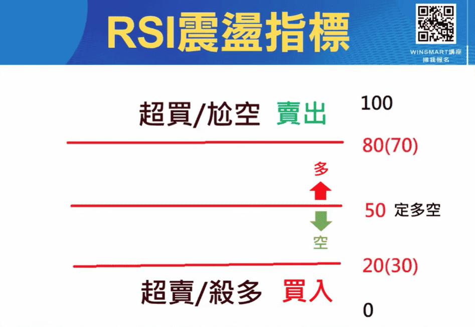 RSI指標01