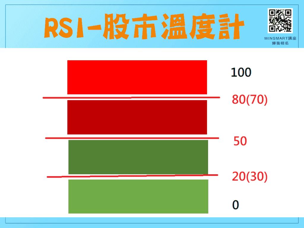 RSI指標02