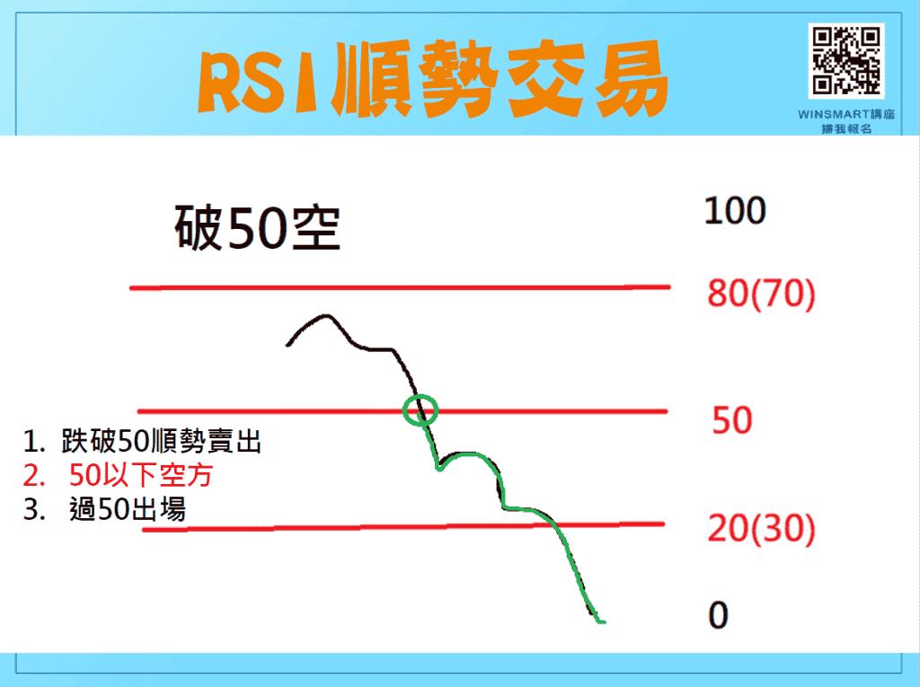 RSI指標04