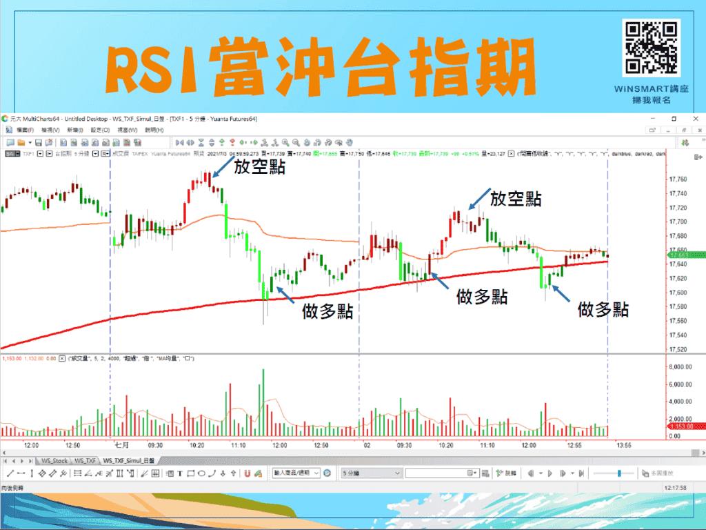 RSI指標12